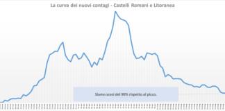 comunisti_castelli_andamento_contagi_asl_rm_6_29_05