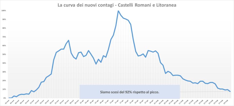 comunisti_castelli_andamento_contagi_asl_rm_6_30_05