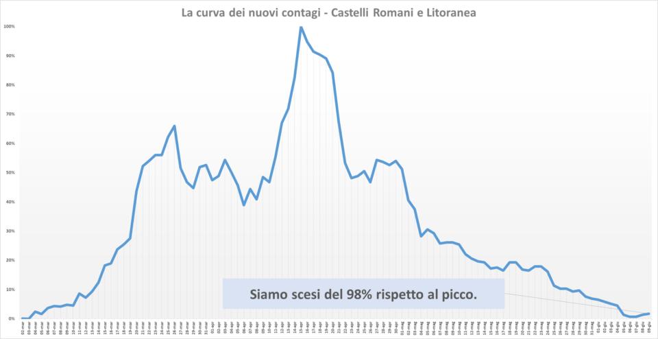 comunisti_castelli_andamento_contagi_asl_rm_6_09_06