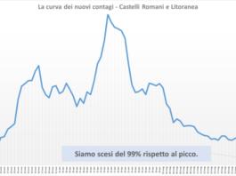 comunisti_castelli_andamento_contagi_asl_rm_6_06_06