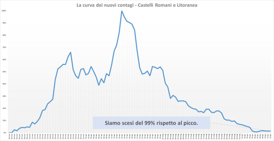 comunisti_castelli_andamento_contagi_asl_rm_6_12_06