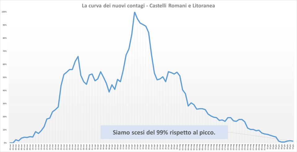 comunisti_castelli_andamento_contagi_asl_rm_6_10_06