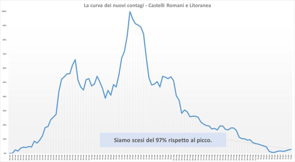 comunisti_castelli_andamento_contagi_asl_rm_6_13_06
