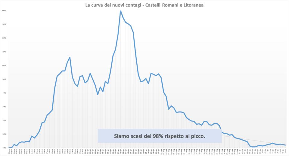 comunisti_castelli_andamento_contagi_asl_rm_6_19_06