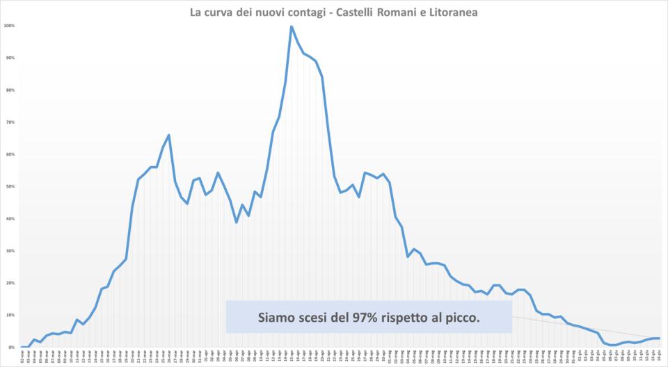comunisti_castelli_andamento_contagi_asl_rm_6_14_06
