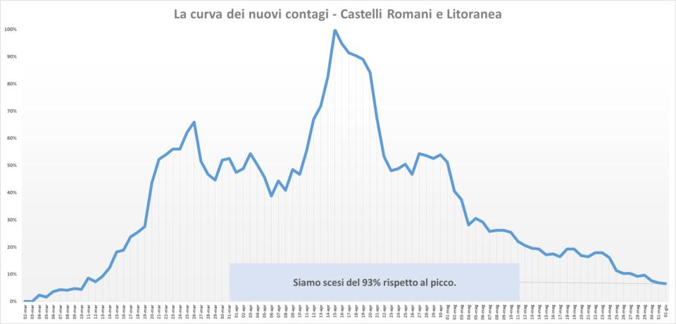 comunisti_castelli_andamento_contagi_asl_rm_6_01_06