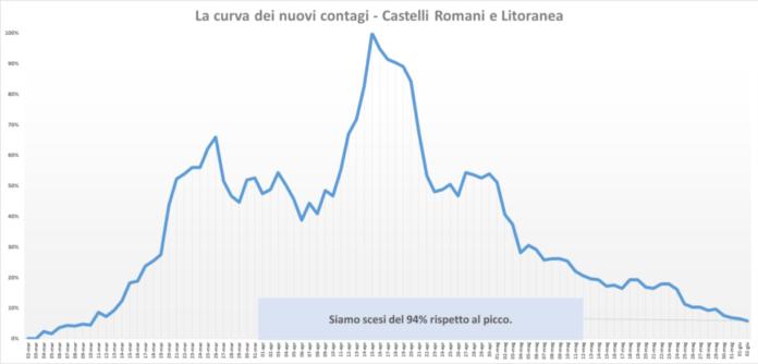 comunisti_castelli_andamento_contagi_asl_rm_6_02_06