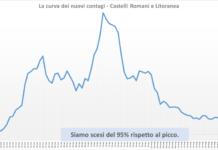 comunisti_castelli_andamento_contagi_asl_rm_6_04_06