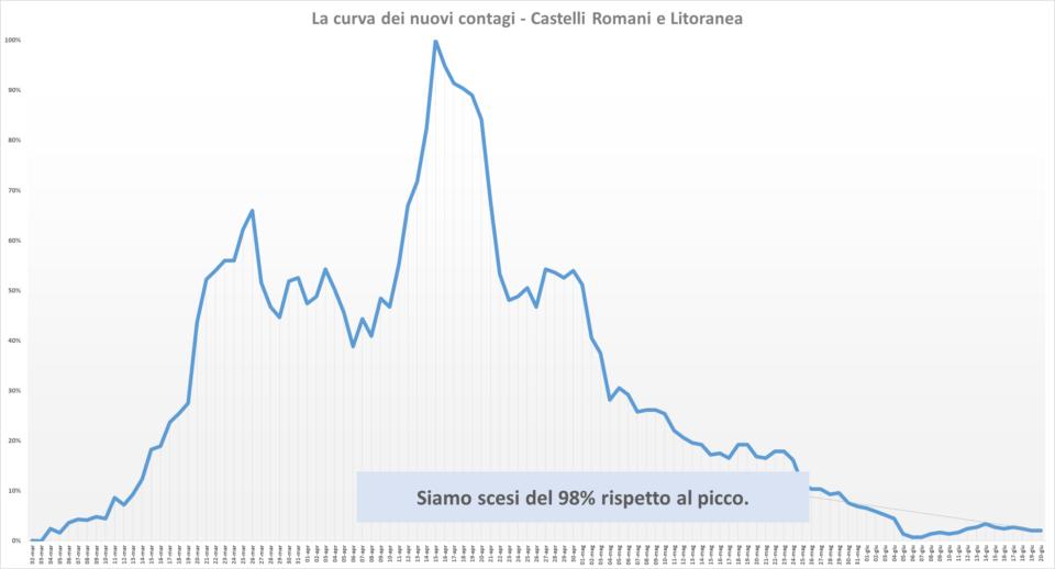 comunisti_castelli_andamento_contagi_asl_rm_6_20_06