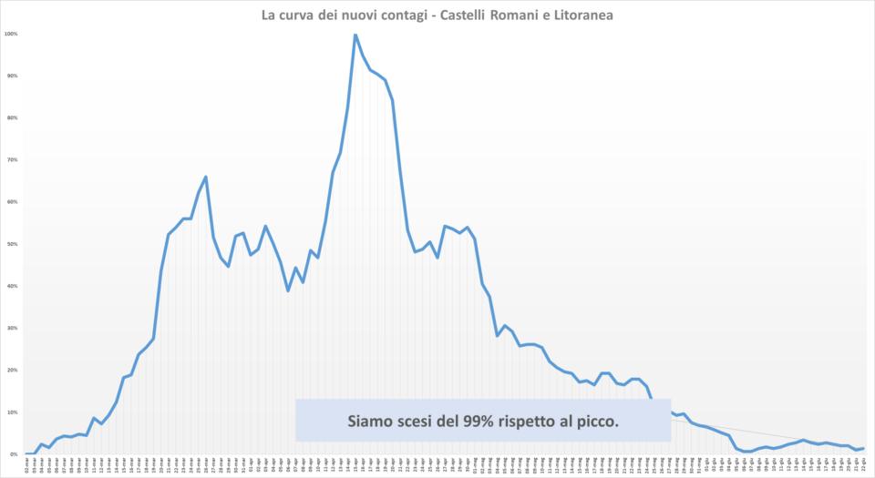 comunisti_castelli_andamento_contagi_asl_rm_6_22_06