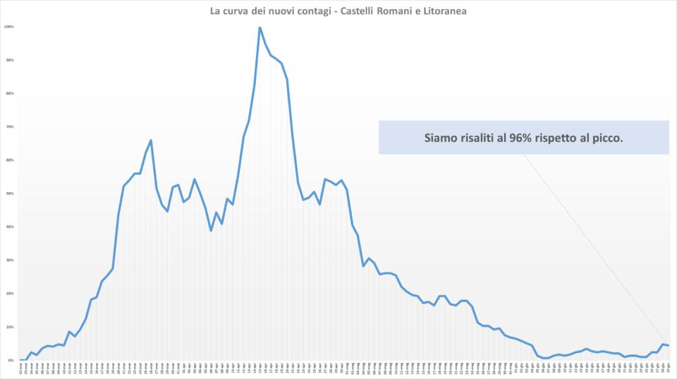 comunisti_castelli_andamento_contagi_asl_rm_6_29_06