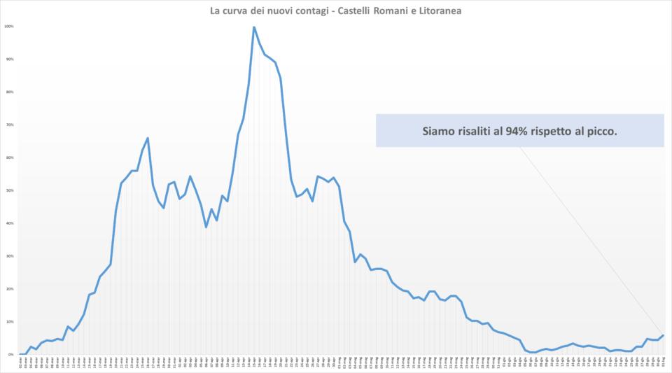 comunisti_castelli_andamento_contagi_asl_rm_6_01_07