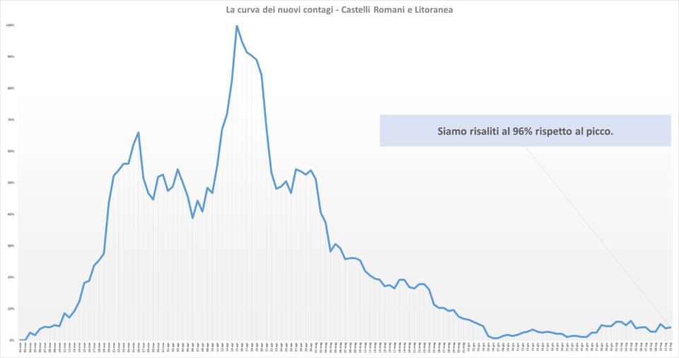 comunisti_castelli_andamento_contagi_asl_rm_6_12_07
