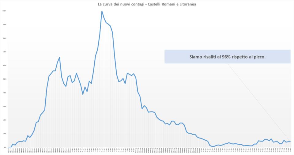 comunisti_castelli_andamento_contagi_asl_rm_6_13_07