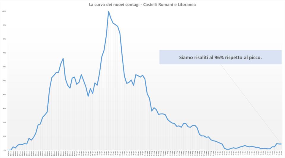 comunisti_castelli_andamento_contagi_asl_rm_6_30_06