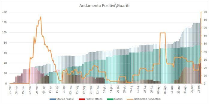 aggiornamento_covid_pomezia_15_09