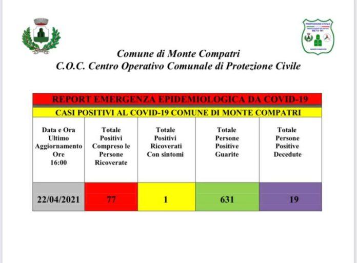 covid_22_4_monte_compatri